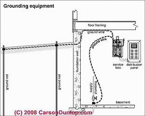 Sketch Of Basic Grounding Equipment  C  Carson Dunlop Associates