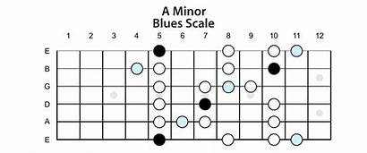 Blues Scale Minor Guitar Scales Lessons Keys