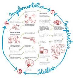 design thinking process design thinking the innovation s engine moebio