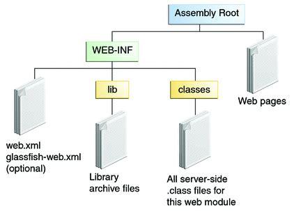 web modules     java ee  tutorial