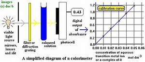 Water Quality Photometers And Colorimeters Selection Guide