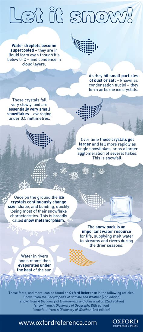 How Is Snow Formed? [infographic]  Oupblog. White Kitchen Cabinets With Glass Doors. Small Kitchen Planner. Light Kitchen Ideas. Antique White Kitchen Cabinets For Sale. Kitchen Basket Ideas. Backsplash Tile Ideas For Kitchens. Renovating A Small Kitchen. White Single Bowl Kitchen Sink