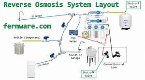 Reverse Osmosis System Installation