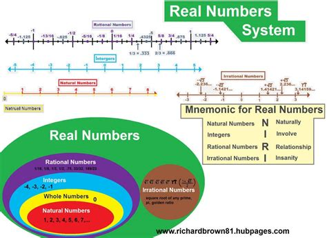 Real Numbers (curious Concepts Precalculus 11) Hubpages