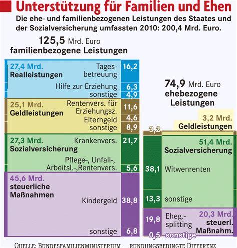 Familienpolitik Viel Geld für wenig Nutzen? Deutschland