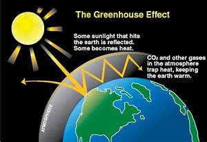Earth Day  U0026 The Greenhouse Effect