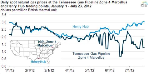 spot natural gas prices  marcellus trading point reflect