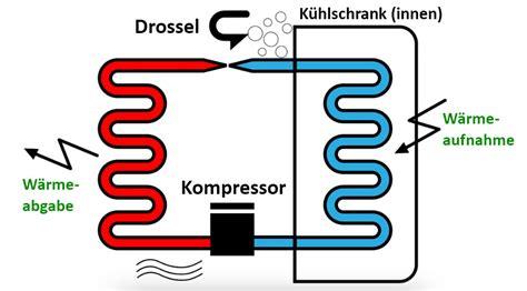 wie funktioniert wärmepumpe wie funktioniert ein k 252 hlschrank f 252 r kinder erkl 228 rt 220 ber