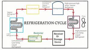 Simple Refrigeration Cycle  Hindi  Urdu