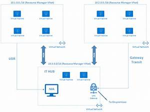 Configure Azure Virtual Network Peering