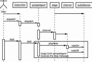 Uml Sequence Diagram For The Example Scenario