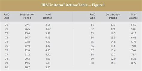 rmd calculation table baby boomers and required minimum distributions bny mellon