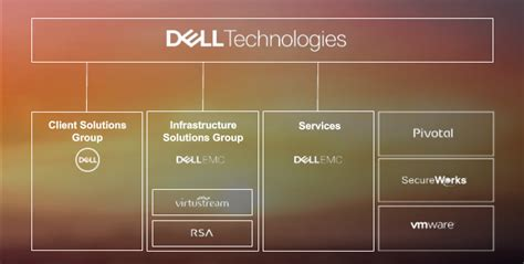 Live Blog Michael's Dell Technologies Pitch Channele2e