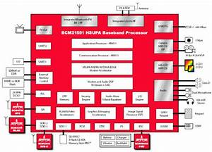 Broadcom Chipset Could Boost Us 3g Adoption By 2009