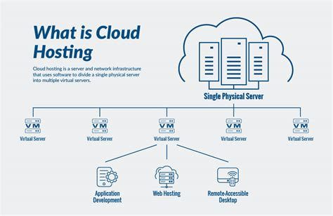 cloud hosting atlanticnet