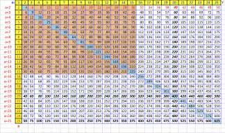 100 Multiplication Table Chart