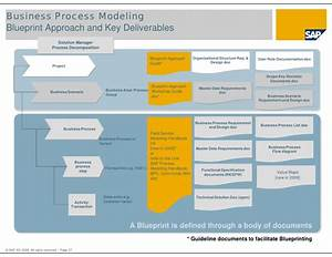 overview of asap methodology for implementation and asap With solution approach document template