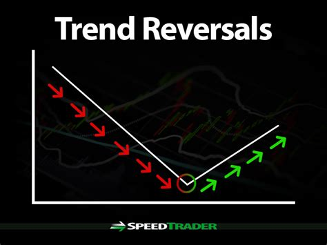 stock market trend reversals definition explanation