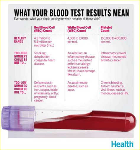 25 best ideas about blood test on vet meaning