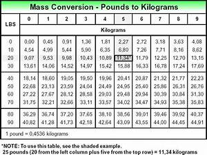 Pounds To Kilos Conversion Chart Mass Conversion Pounds To Kilograms Thermidaire Water