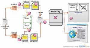 Batch Processing   Block Diagram