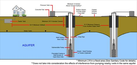 Diagram Of A Water by Well Diagram Department Of Health State Of Louisiana