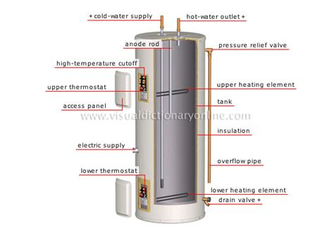 Domestic Hot Water 101  Nelson Mechanical Design Incorporated