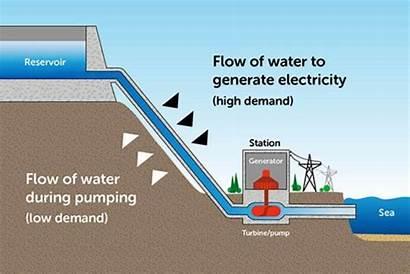 Hydro Pumped Power Australia Works Energyaustralia Energy