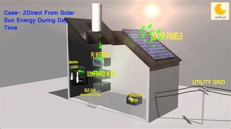 Solar Power – Aditya Green Energy Pvt. Ltd… | Clean Green ...