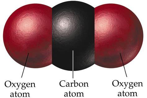 Carbon Dioxide: Dangers & Management   Production