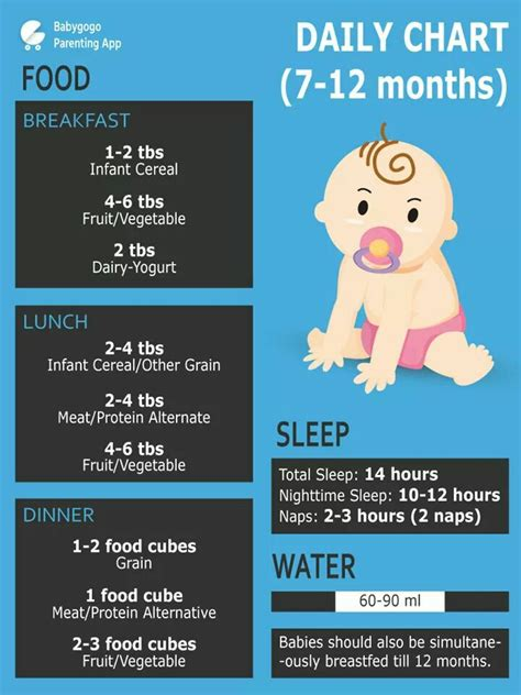 plz give    month  baby food chart  fruit