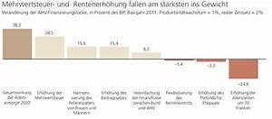 Bip Rechnung : ubs studie zur av2020 licht und schatten vorsorgeforum ~ Themetempest.com Abrechnung