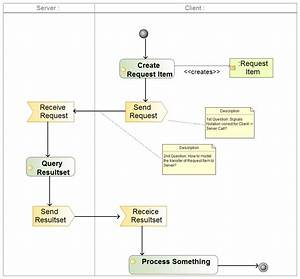 Model Parametrized Api Call In Activity Diagram