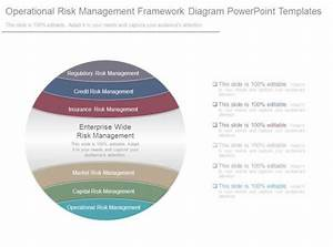 Operational Risk Management Framework Diagram Powerpoint