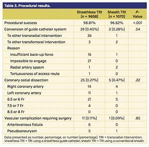 Sheathless Guide Catheter Coronary Intervention Via Radial