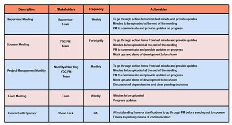 Change Management Communication Template by Change Management Communication Plan Template