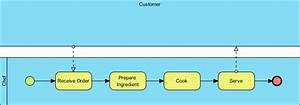 Introduction To Bpmn Part Ii