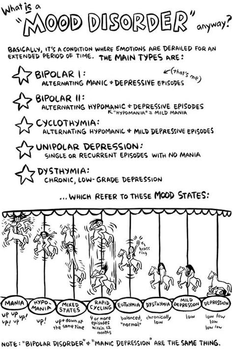 1000 images about bipolar disorder mood worksheets on
