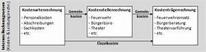 Kosten Rechnung : lexikon kostenrechnung ~ Themetempest.com Abrechnung