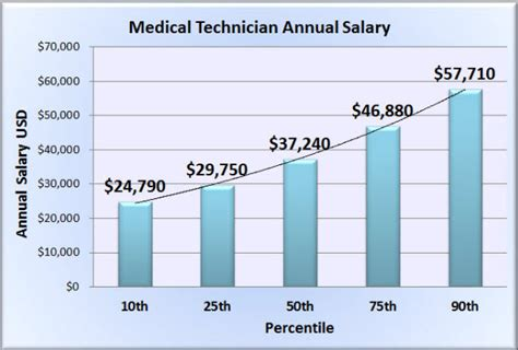 Laboratory Scientist Salary by Clinical Laboratory Technician Career What Everyone Needs