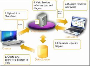 Introducing Visio Services  U2013 Visio Insights