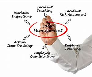 How U0026 39 S Your Safety Management Program