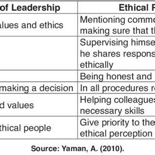 ethical leadership behaviours  school