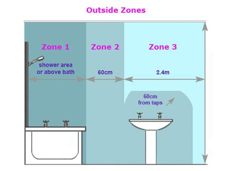 Bathroom Zones Fafa
