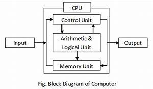 Computer  Component Of Digital Computer System