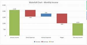 Create a Waterf... Waterfall Chart