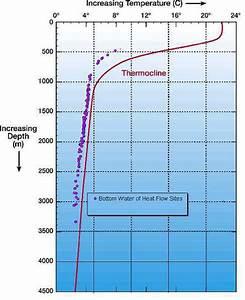 A  A Simple Temperature