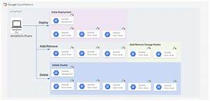 Deploying And Managing An Elastifile Cloud File System Cluster With Terraform