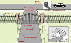 Automatic Gate System Design  Driveway Gates Automation
