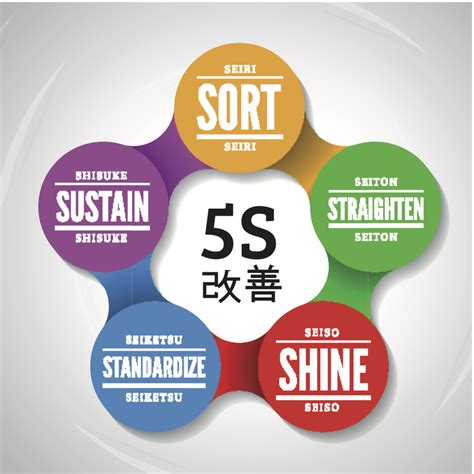 We employ the 5S system of workplace organisation at ...